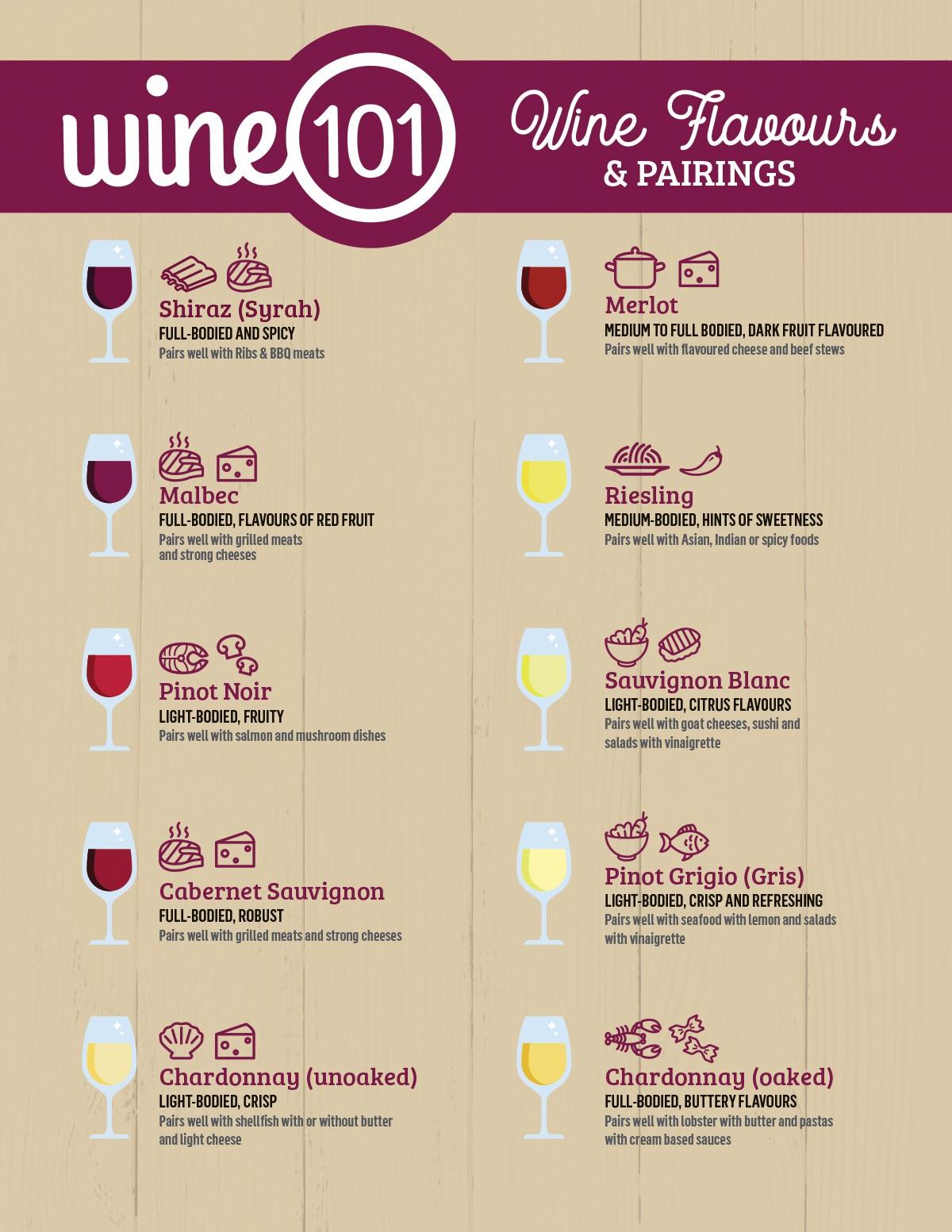 Wine101-Flavours-EN