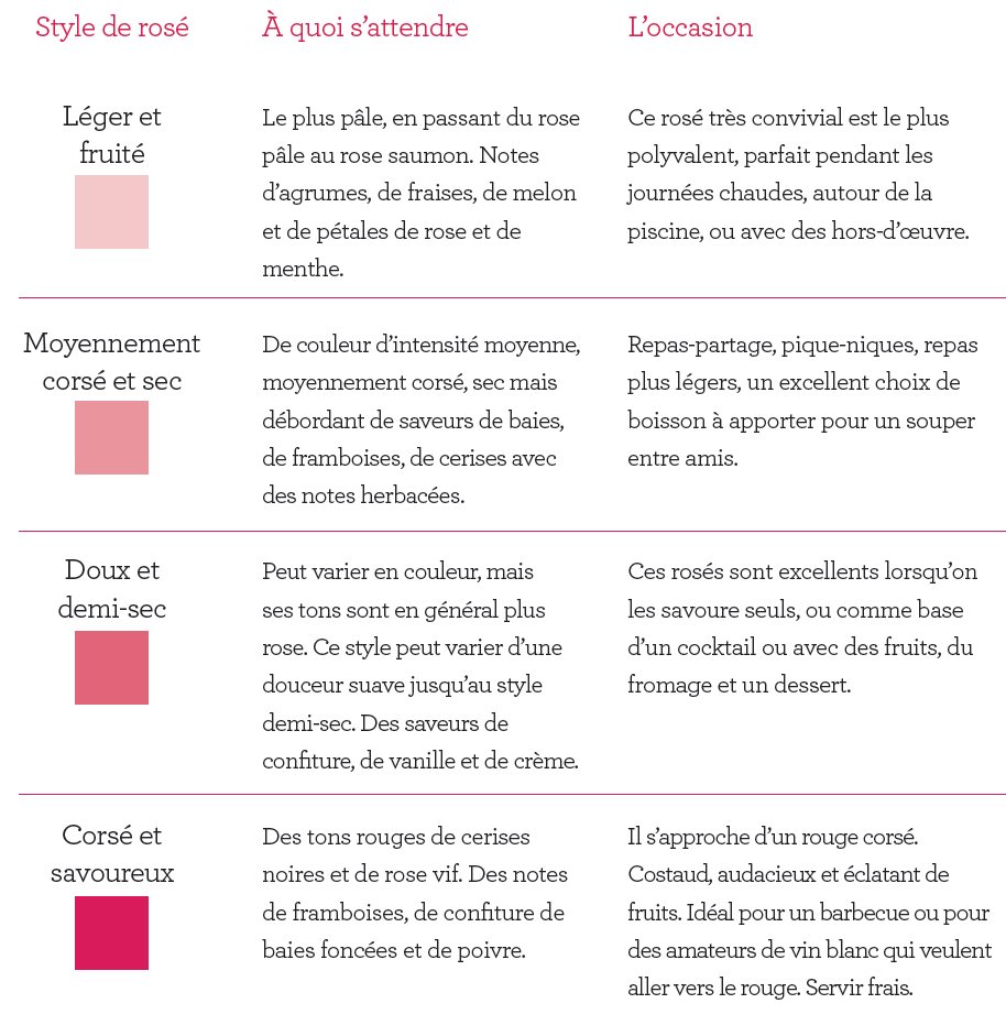 rose-chart-fr